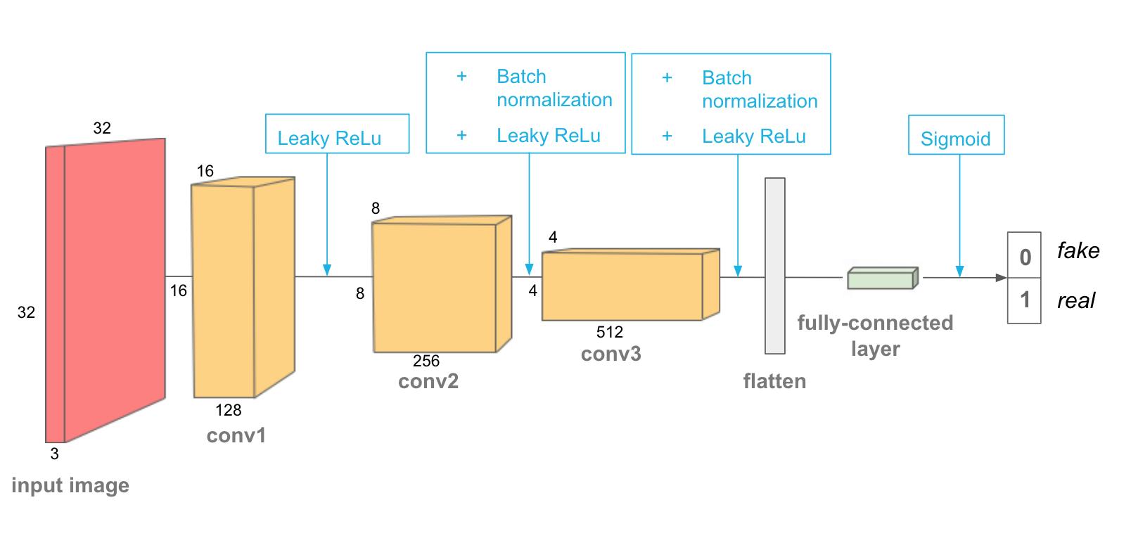Generative Adversarial Networks variants: DCGAN, Pix2pix
