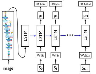 Image captioning using encoder-decoder