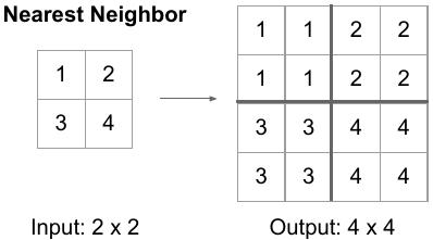 Autoencoder: Downsampling and Upsampling